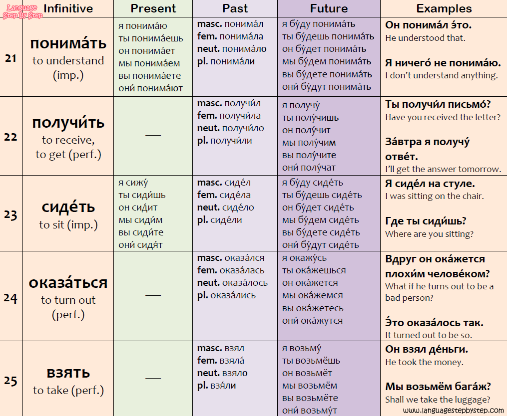 Russian Verbs Conjugation 21-25