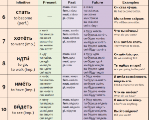 Russian Verbs Conjugarion